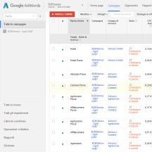Sponsorizza la tua attività con l'Advertising ADWords!
